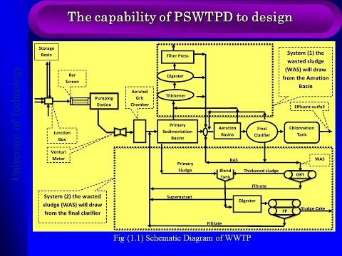 Programmatic Simulation for Wastewater Treatment Plant Design (PSWTPD)