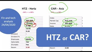 CAR or HTZ? Fin& Tech analysis, which car rental company to take for midterm investment?
