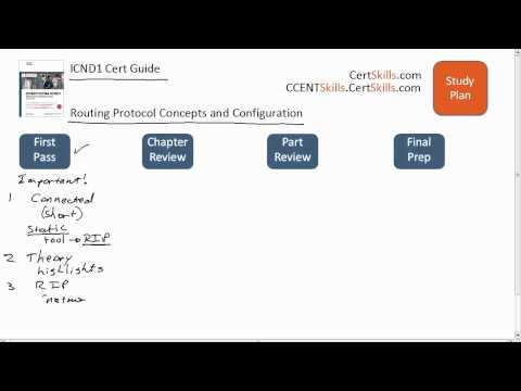 ICND1 Chapter 14 Study Plan
