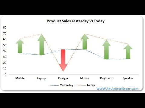 Yesterday Vs Today Sales Chart in Excel