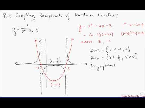 8.5 Graphing Reciprocals of Quadratic Functions II