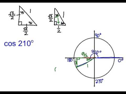 Evaluating Sin/Cos/Tan of Special Angles in Unit Circle