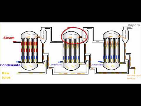 Multiple Effect Evaporators - Introduction