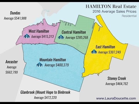 Guide to Hamilton Ontario Real Estate House Prices & Neighbourhood Info