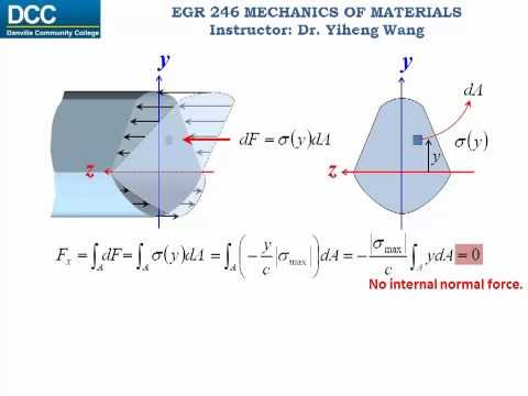 Mechanics of Materials Lecture 14: Bending stress in a straight member
