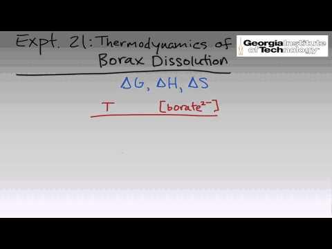Thermodynamics of Borax Dissolution | Intro & Theory