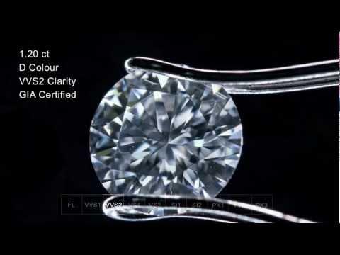 Fundamentals of diamond clarity
