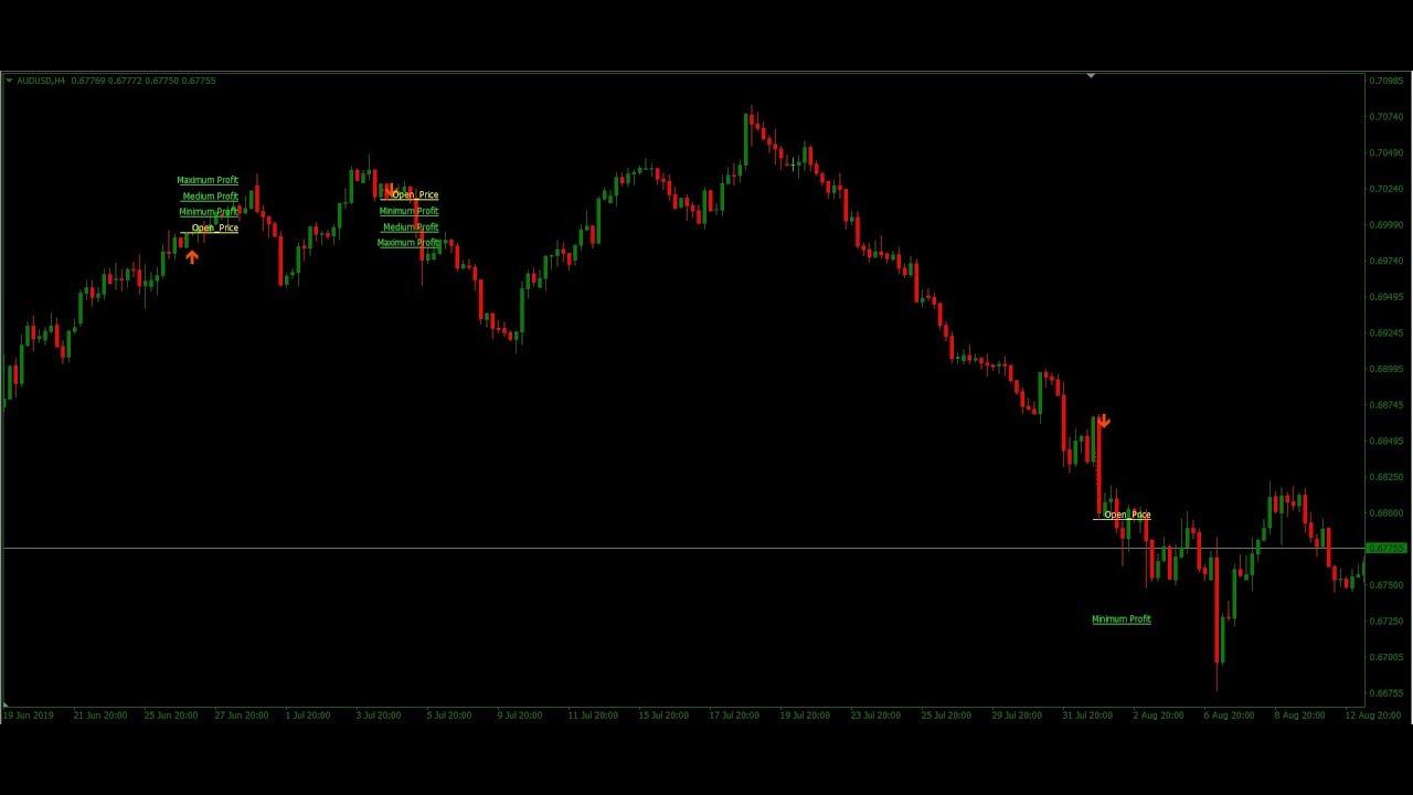 Forex Indicator - Diamond Price Action Indicator
