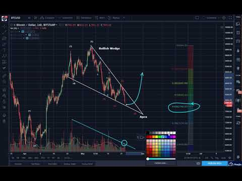 Bitcoin (BTC) Evening Update: Pattern, Waves and Indicator Still Valid