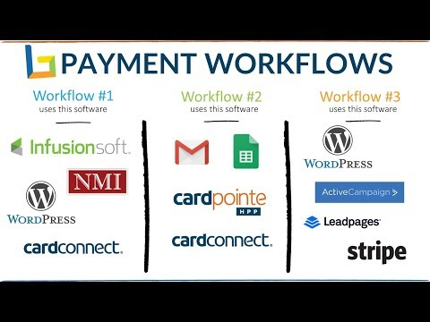 Payment Processing Workflow to Accept Credit Card Payments Online