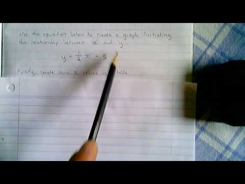 Linear Relationships - Creating a Graph from an Equation (Example 4)