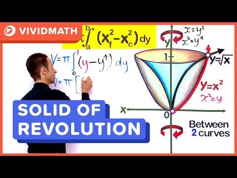 Solid Of Revolution - Y - Axis
