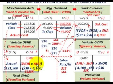 Manufacturing Variances (Variable Overhead & Fixed Overhead Variances, Explained Etc.)