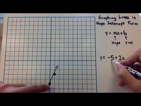 Graphing Lines in Slope Intercept Form (2-2-6)