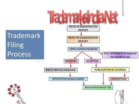 Trademark Filling Process in India - Trademark Application