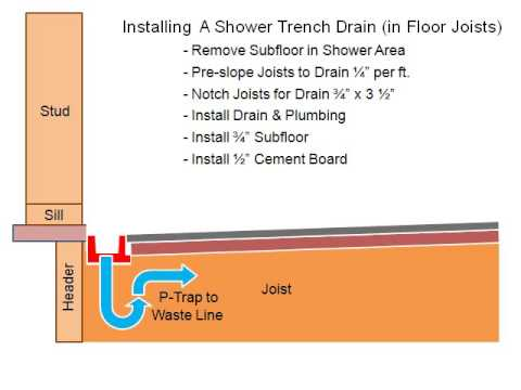 whatadrain.com - The Affordable Shower Trench Drain