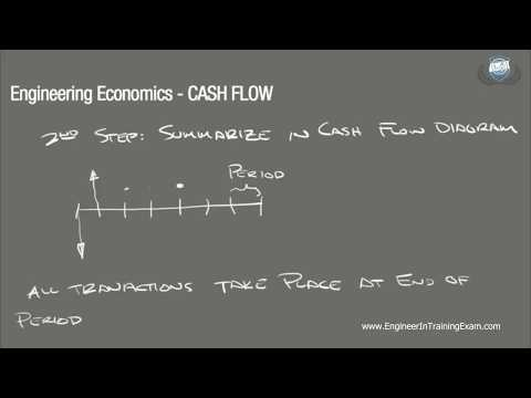 Cash Flow - Fundamentals of Engineering Economics