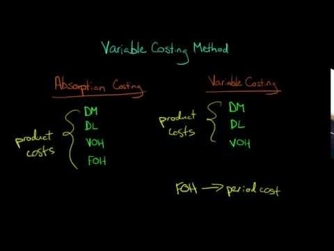Variable Costing (the Variable Costing method in Managerial Accounting)