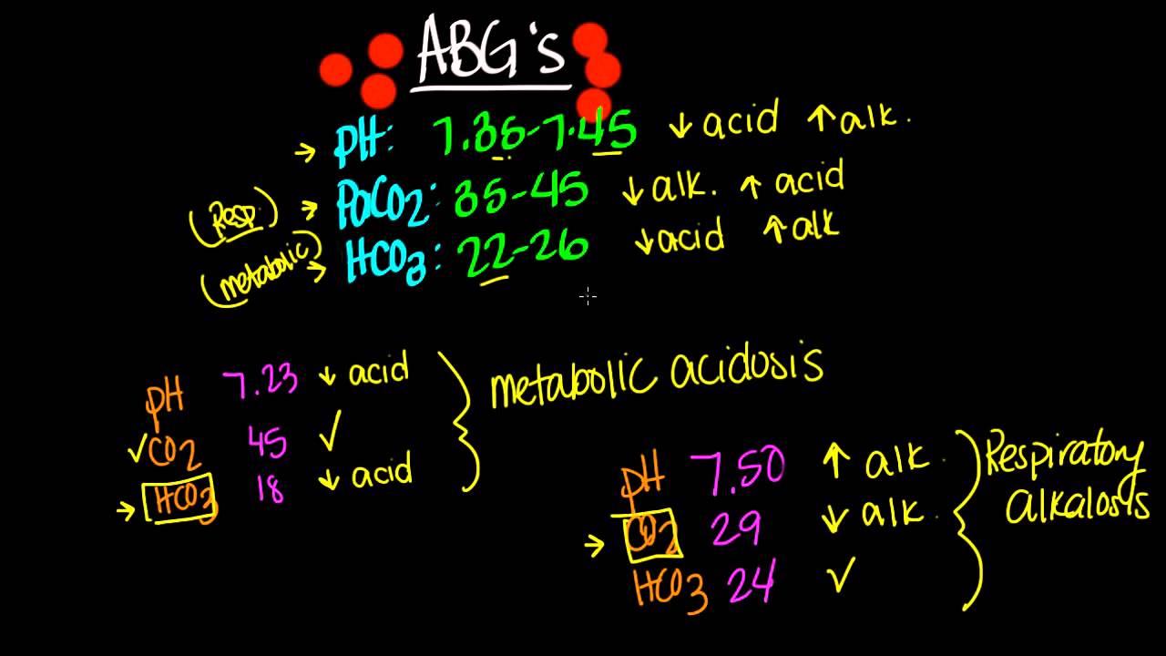 ABGs (Arterial Blood Gas)