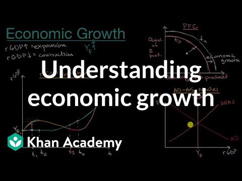 Understanding economic growth in AP economics context