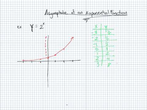 Finding the Asymptote of an Exponential Function