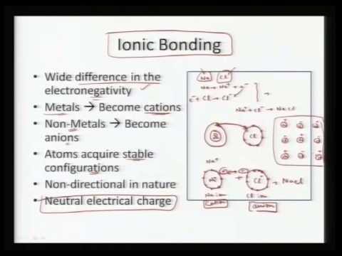 Mod-01 Lec-26 Atomic Bonding