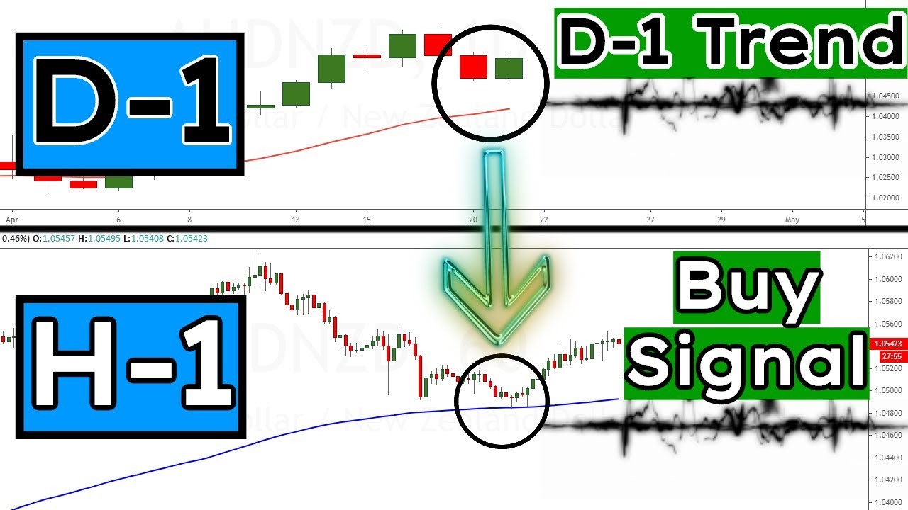 Master The Multiple TimeFrame Trade (I bet YOU missed this one detail that makes ALL the difference)