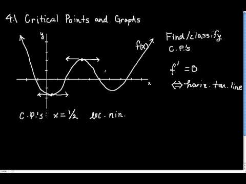 Section 4.1 - Find/classify critical points given graph