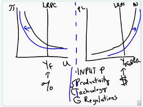 Phillips Curve Introduction