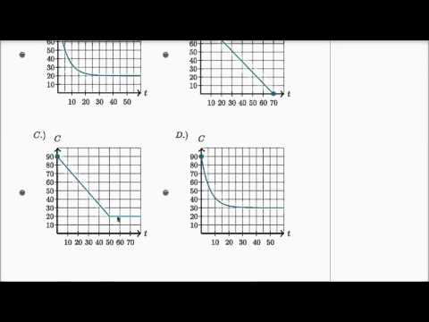 End behavior of algebraic models | Mathematics III | High School Math | Khan Academy