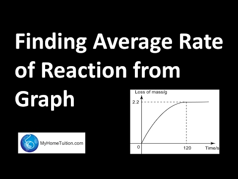 Finding Average Rate of Reaction from Graph | Chemistry