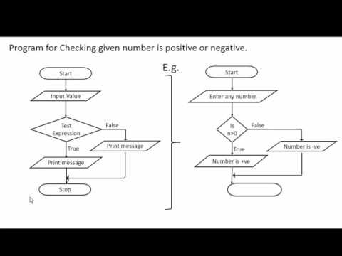 if statement in c programming with flowchart