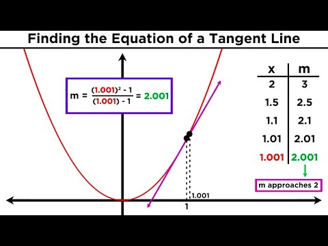 Understanding Differentiation Part 1: The Slope of a Tangent Line