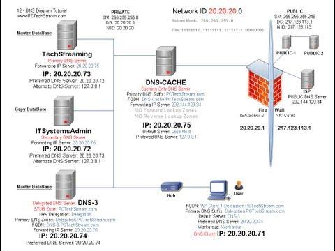 DNS - 12 Ways to create Stub Zones - Zone explenation hard & easy ways