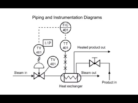 How to Read Piping and Instrumentation Diagram(P&ID)