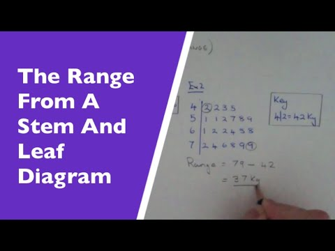 How To Work Out The Range From A Stem And Leaf Diagram