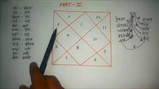 Kundli kaise dekhe PART -1 ,कुंडली से स्वयं