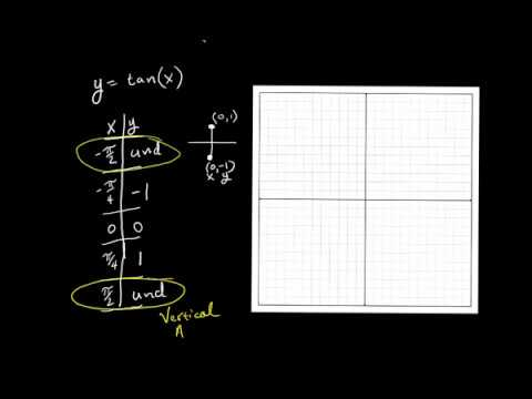 Graphing Tangent Functions #1 the basics