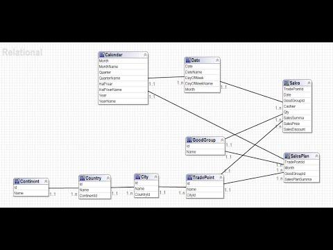 IBM Cognos BI. Разработка метаданных в IBM Cognos Framework Manager