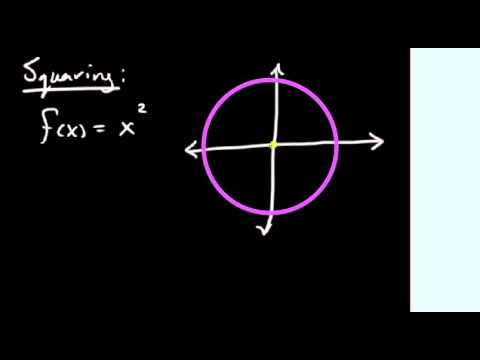 1.6.1 Parent Functions:  Linear & Squaring Functions
