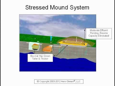 Mound Septic System - Function, Failure & Restoration