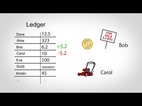 How Bitcoin Works in 5 Minutes (Technical)