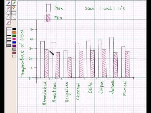 Example: Draw Double Bar Graph