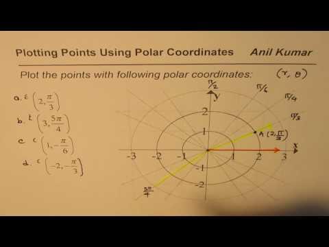 How to Plot points on Polar Coordinates (3, 5 pi/4) and (-2, -pi/3)