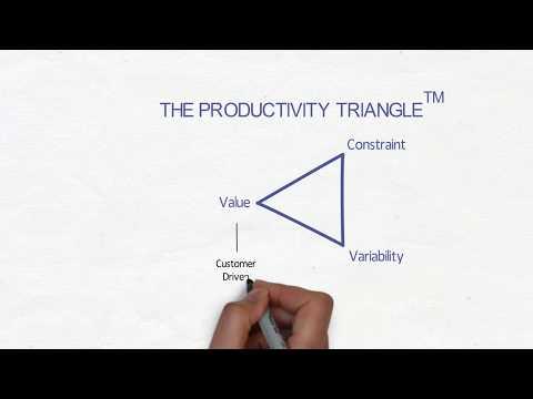 The Productivity Triangle