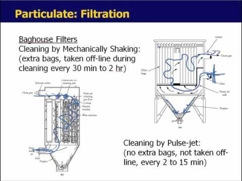 Air Pollution Control Tech Part 2