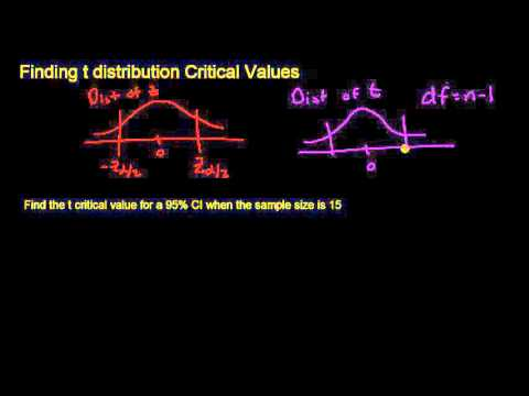 Finding t distribution Critical Values