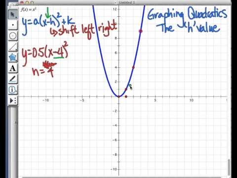 Graphing Parabolas the h value