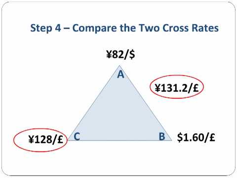 Triangular Arbitrage Step-by-Step