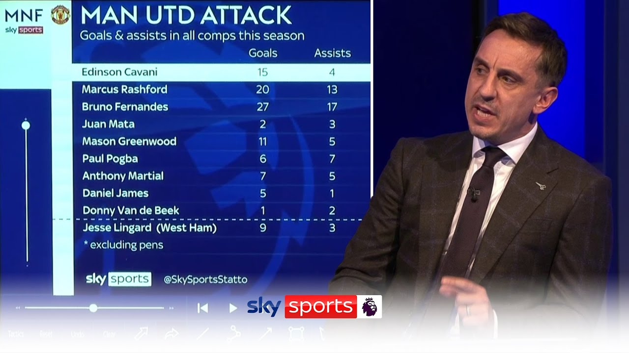 How will Manchester United line up next season? | Neville and Carragher on United's transfer plans